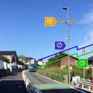 路側センサーの設置場所の様子と歩行者検知イメージ。(1)指定エリアで常時、歩行者を検知、(2)横断エリア手前約50mの地点にバスが接近したことを通知、(3)歩行者が検知されている場合、バスへ歩行者などの存在を通知、(4)バスの通知と同時に回転灯が点灯。
