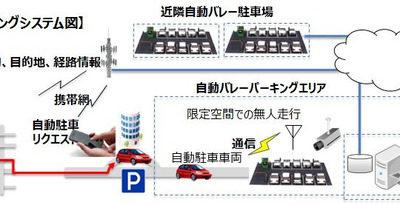 自動バレーパーキング システム図