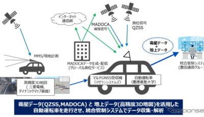 準天頂衛星システムを活用した自動運転車の実証実験の概要