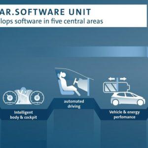 VWグループの新組織「Car.Software」のイメージ