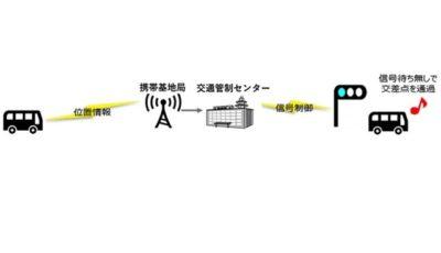 バス定刻運行支援のイメージ