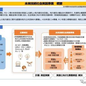 未来技術社会実装事業の概要