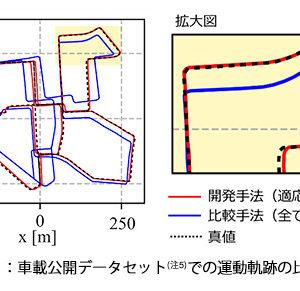 車載公開データセットでの運動軌跡の比較