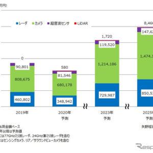 ADAS/自動運転用センサの世界市場規模予測