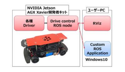 RoboCar 1/10X システム構成