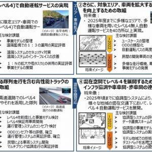 無人自動運転サービスの実現及び普及に向けた次期プロジェクト工程表